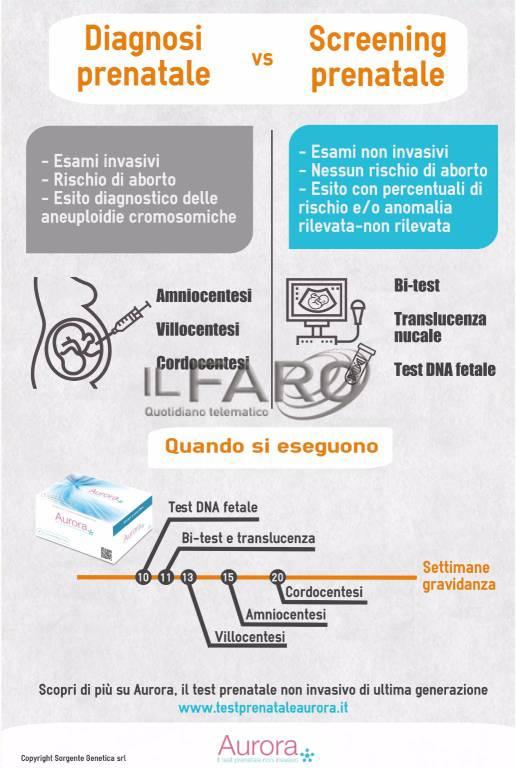 infografica prenatale