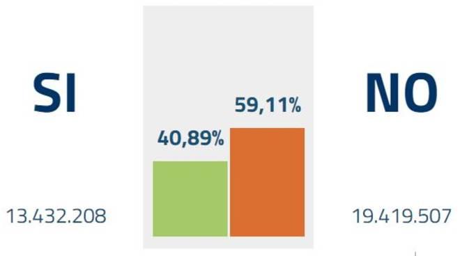 infografica referendum costituzionale 2016