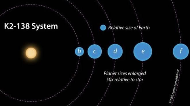 scoperto nuovo sistema solare