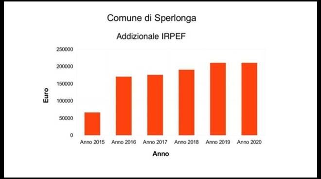 """Irpef a Sperlonga, la minoranza tuona: """"In 5 anni tassa triplicata"""""""