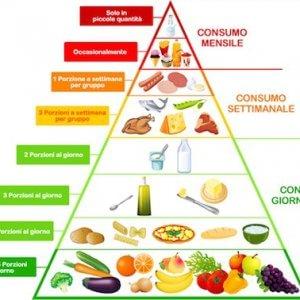 dieta mediterranea e perdita di peso
