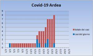Coronavirus Ardea