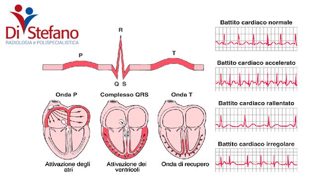 Prevenzione cardiologica Fiumicino